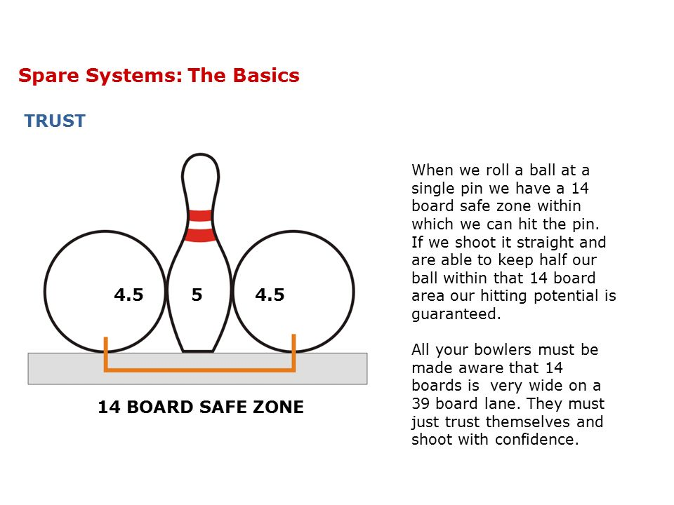 Spare Systems: The Basics TRUST – 14 Board Safe Zone 14 BOARD SAFE ZONE