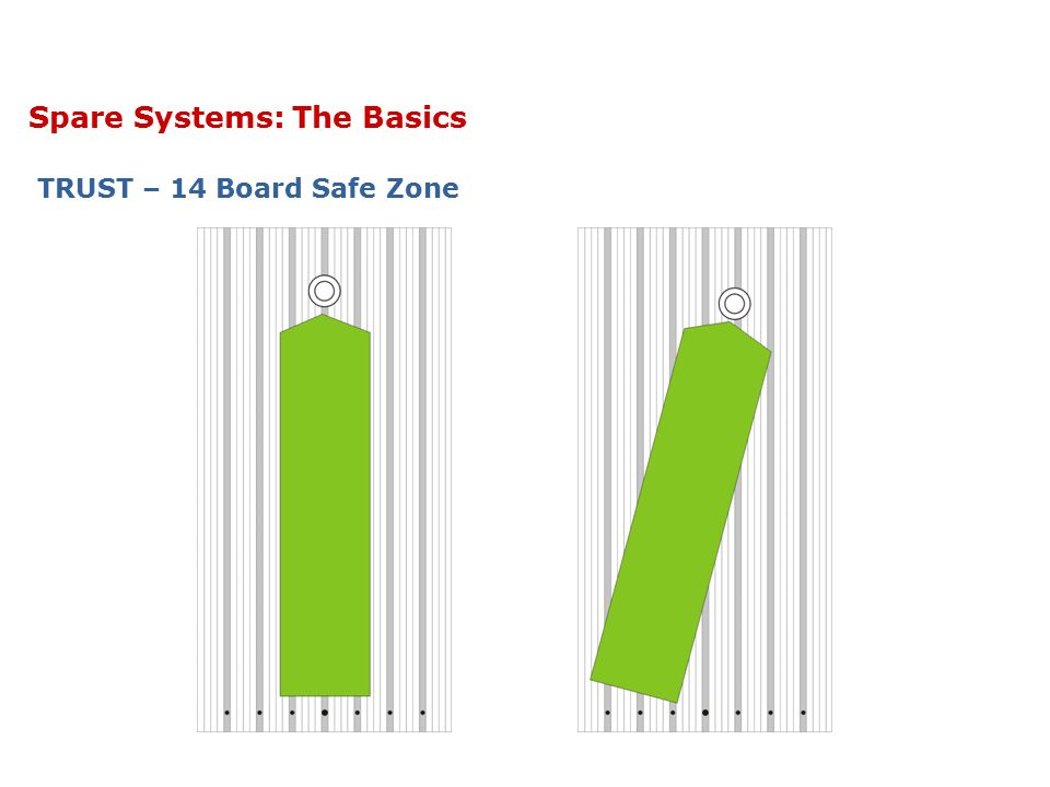 Spare Systems: The Basics TRUST – 14 Board Safe Zone & Corner Pins When we want to hit a corner pin we have less than 14 boards for a safe zone.