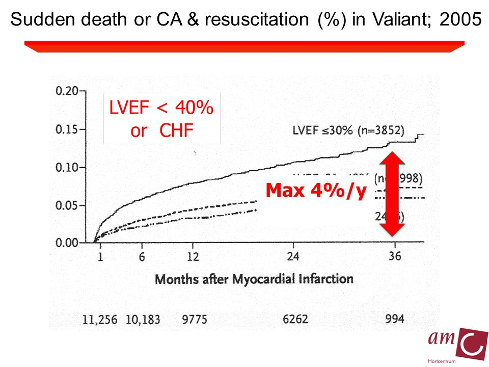 Sudden death or CA & resuscitation (%) in Valiant; 2005 LVEF < 40% or CHF Max 4%/y