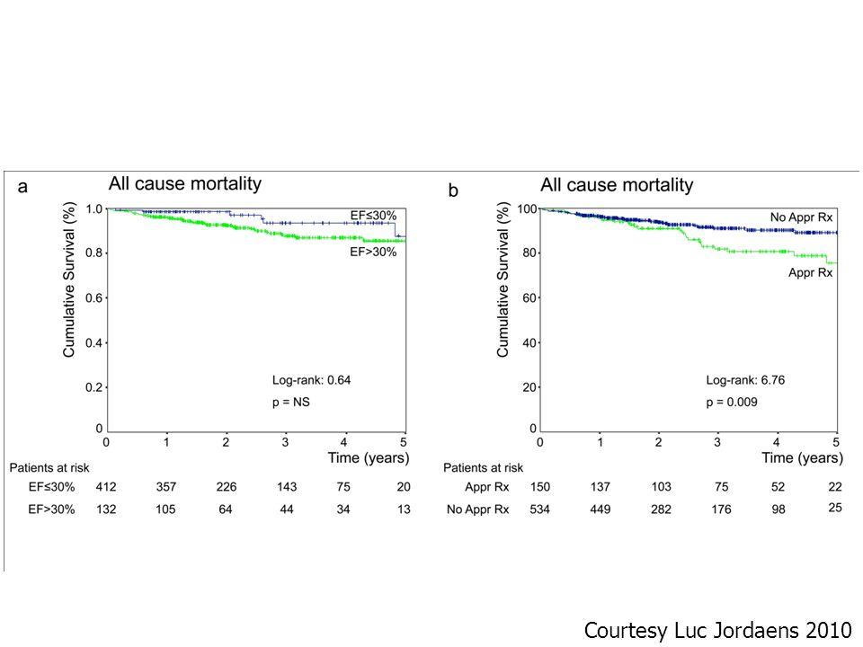 All cause mortality versus LVEF and shocks / ATP Courtesy Luc Jordaens 2010