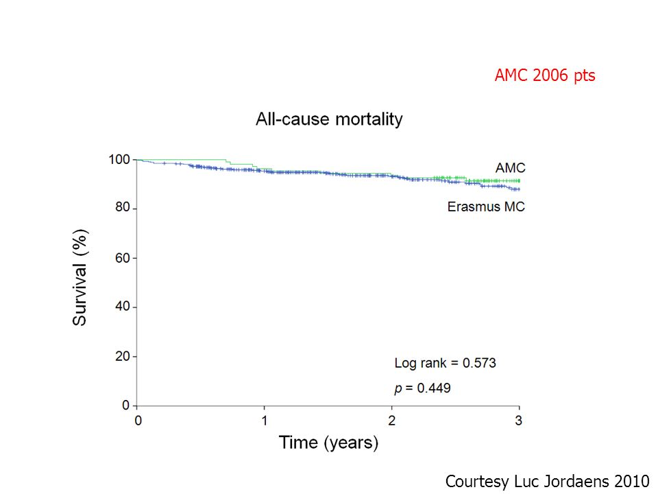 Comparison with the Amsterdam AMC and the Erasmus MC N = 587 patients Courtesy Luc Jordaens 2010 AMC 2006 pts