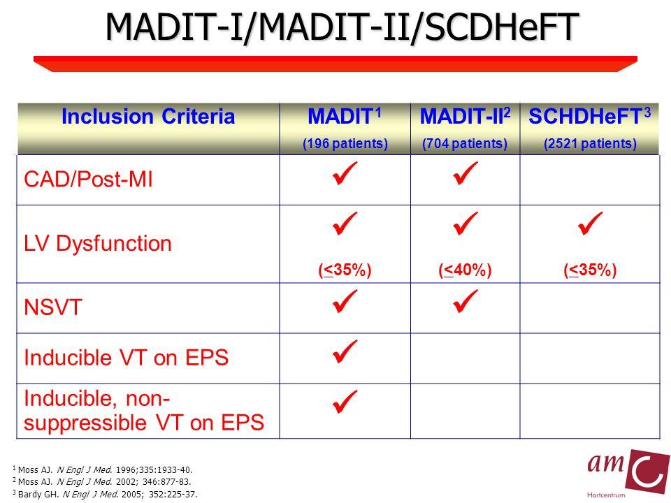 MADIT-I/MADIT-II/SCDHeFT Inclusion CriteriaMADIT 1 (196 patients) MADIT-II 2 (704 patients) SCHDHeFT 3 (2521 patients) CAD/Post-MI LV Dysfunction (<35%) (<40%) (<35%) NSVT Inducible VT on EPS Inducible, non- suppressible VT on EPS 1 Moss AJ.