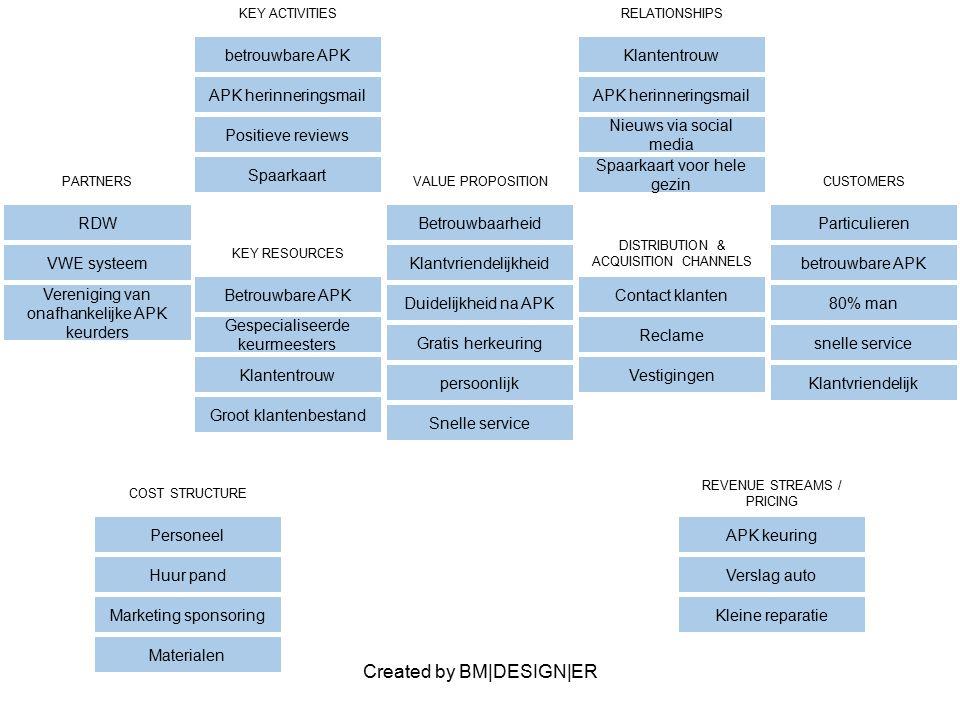 Created by BM|DESIGN|ER PARTNERS RDW VWE systeem Vereniging van onafhankelijke APK keurders VALUE PROPOSITION Betrouwbaarheid Klantvriendelijkheid Dui
