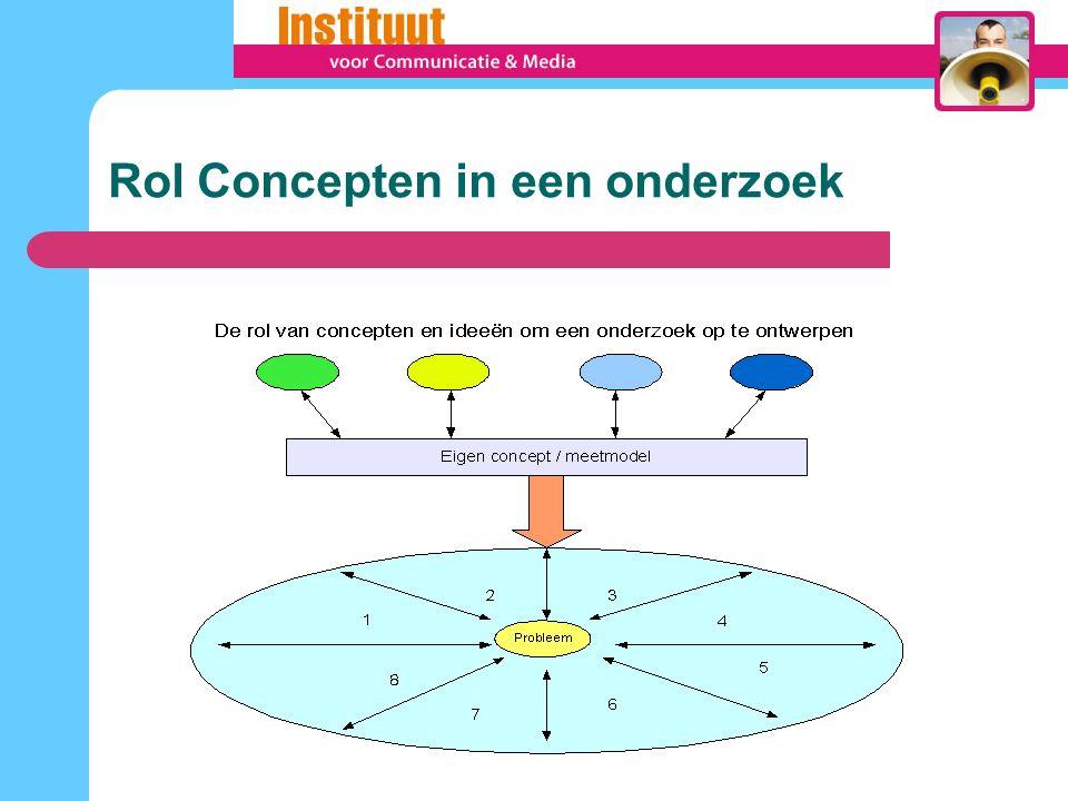Rol Concepten in een onderzoek