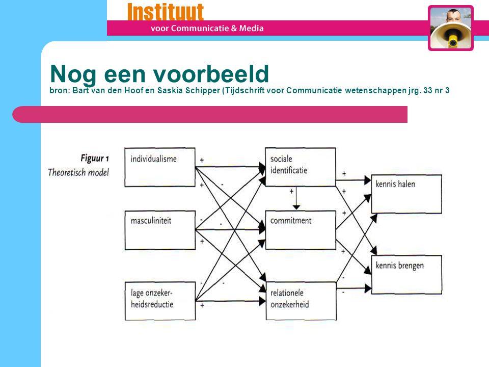 Nog een voorbeeld bron: Bart van den Hoof en Saskia Schipper (Tijdschrift voor Communicatie wetenschappen jrg.