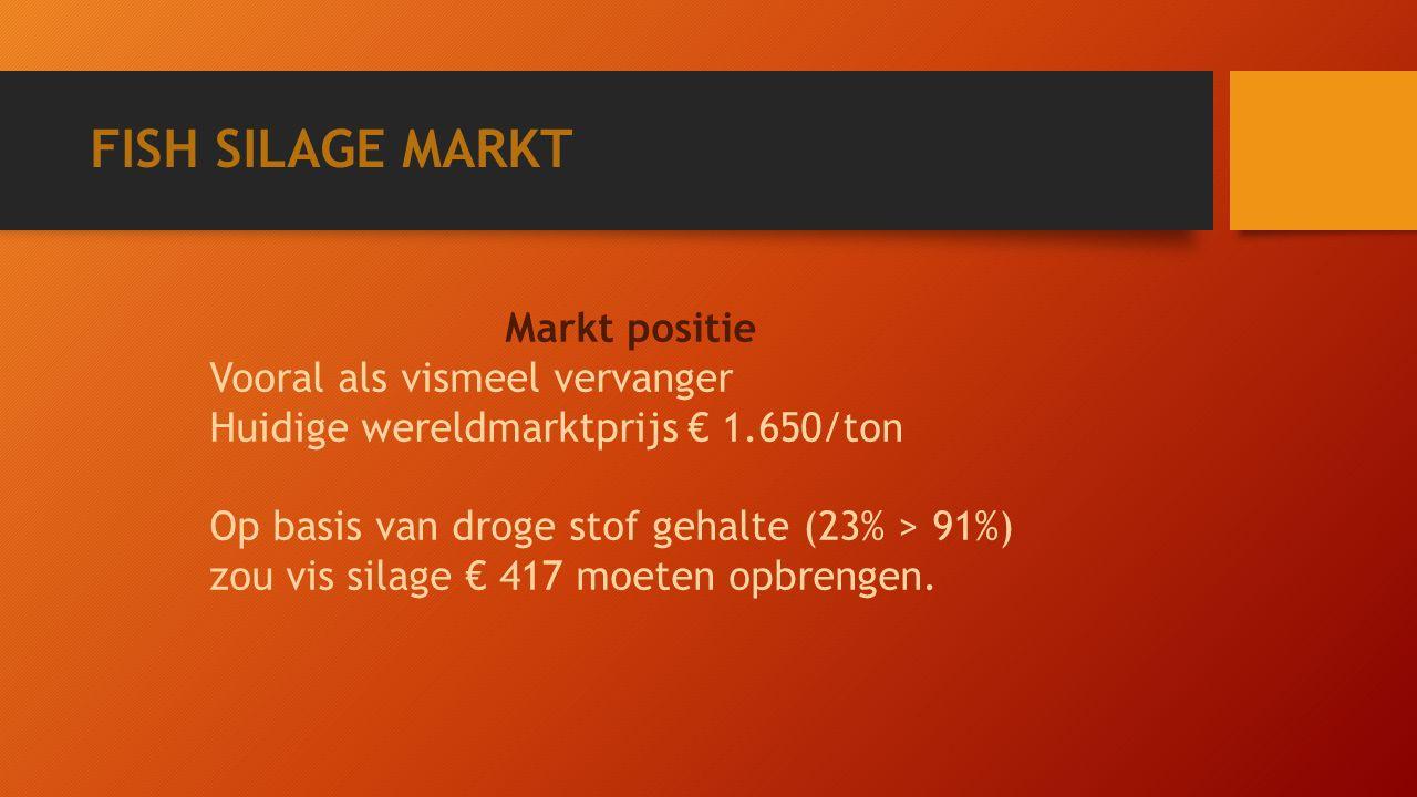 FISH SILAGE MARKT Markt positie Vooral als vismeel vervanger Huidige wereldmarktprijs€ 1.650/ton Op basis van droge stof gehalte (23% > 91%) zou vis silage € 417 moeten opbrengen.