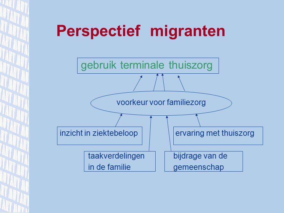 gebruik terminale thuiszorg taal en communicatieproblemen inzicht in ziektebeloop (on)mogelijkheden thuiszorg verwachtingen tav de familie Perspectief zorgverleners