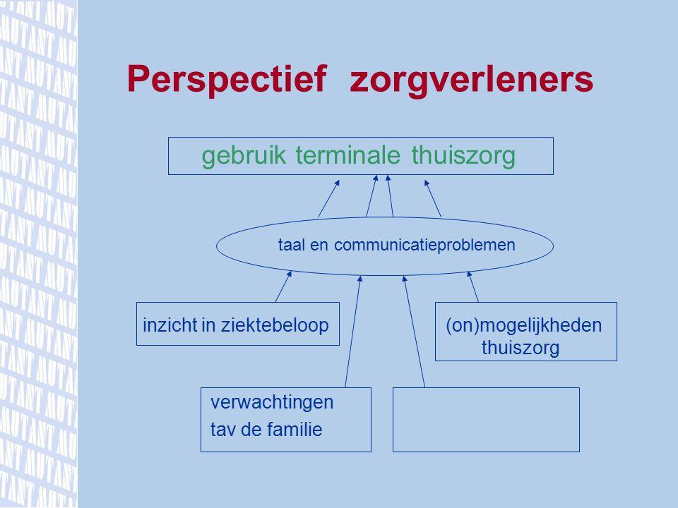 gebruik terminale thuiszorg taal en communicatieproblemen inzicht in ziektebeloop (on)mogelijkheden thuiszorg verwachtingen tav de familie Perspectief