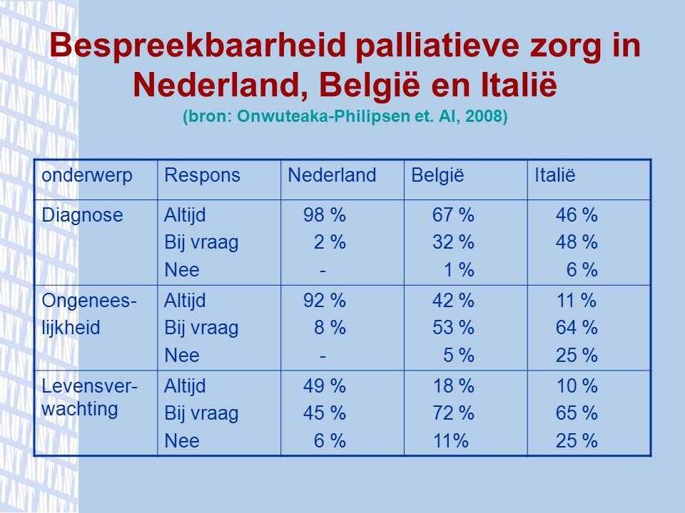 Bespreekbaarheid palliatieve zorg in Nederland, België en Italië (bron: Onwuteaka-Philipsen et. Al, 2008) onderwerpResponsNederlandBelgiëItalië Diagno