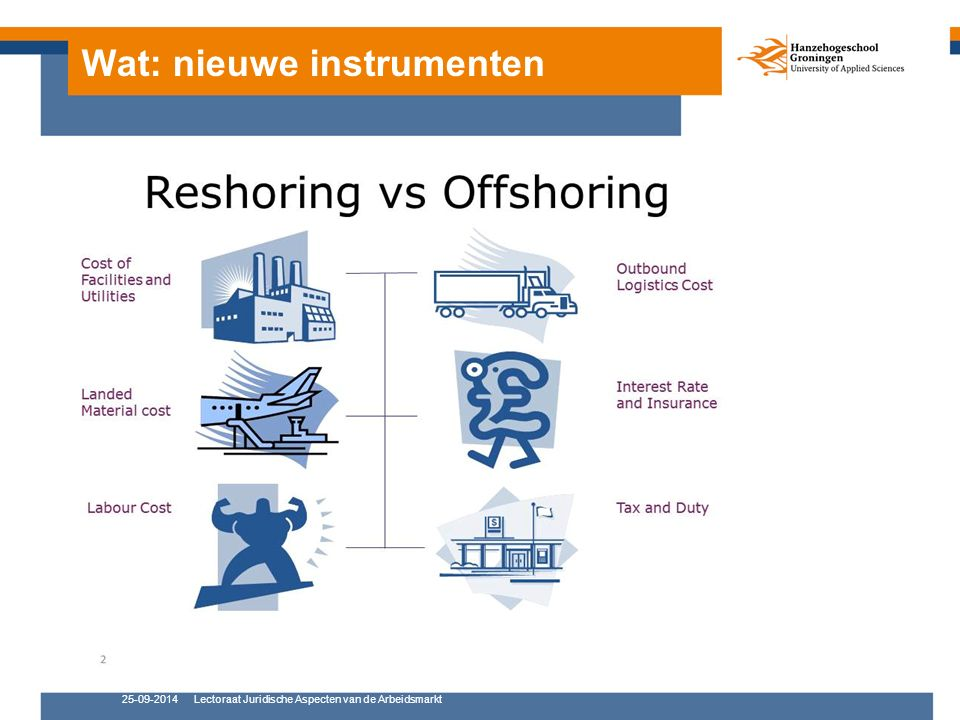 Wat: nieuwe instrumenten 25-09-2014Lectoraat Juridische Aspecten van de Arbeidsmarkt
