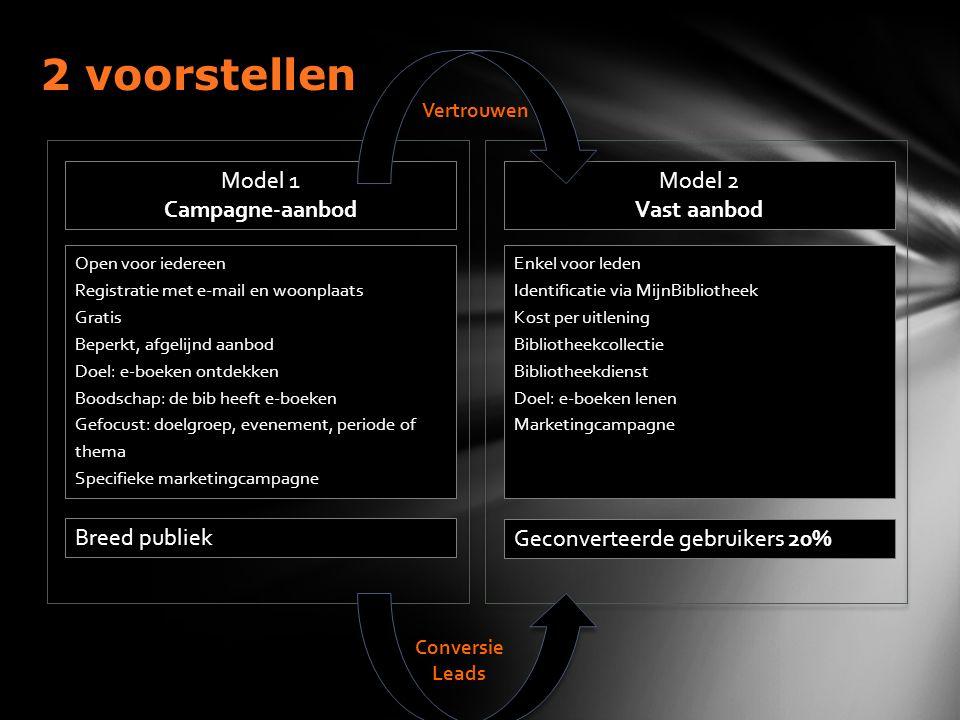 Model 1 Campagne-aanbod Open voor iedereen Registratie met e-mail en woonplaats Gratis Beperkt, afgelijnd aanbod Doel: e-boeken ontdekken Boodschap: d