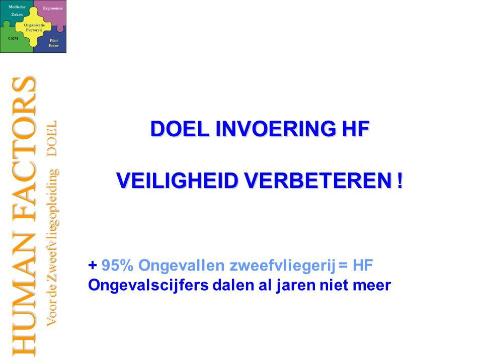 HUMAN FACTORS Voor de Zweefvliegopleiding DOEL Voor de Zweefvliegopleiding DOEL DOEL INVOERING HF VEILIGHEID VERBETEREN .