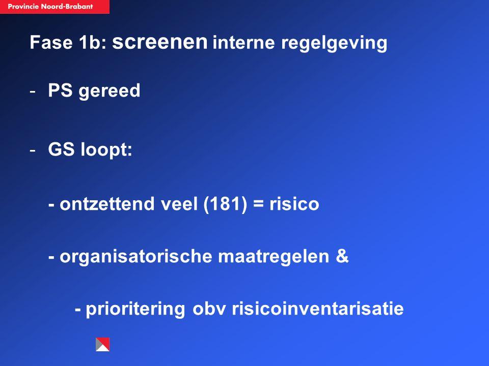 Fase 1b: screenen interne regelgeving -PS gereed -GS loopt: - ontzettend veel (181) = risico - organisatorische maatregelen & - prioritering obv risicoinventarisatie