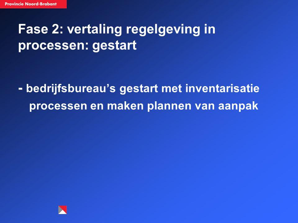 Fase 2: vertaling regelgeving in processen: gestart - bedrijfsbureau's gestart met inventarisatie processen en maken plannen van aanpak