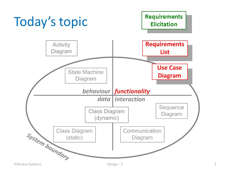 Contents First hour Use Case Diagrams (basic) Description of requirements, use cases, actors, terms Use Case Diagrams (extended) Use Case Descriptions (extended) Second hour Interviewing stakeholders Software SystemsDesign - 23