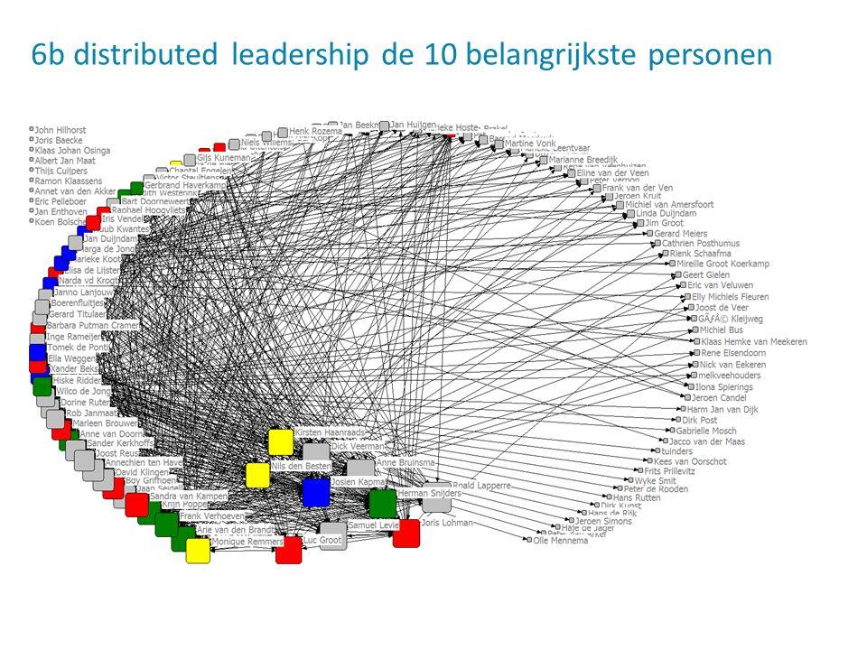 6b distributed leadership de 10 belangrijkste personen