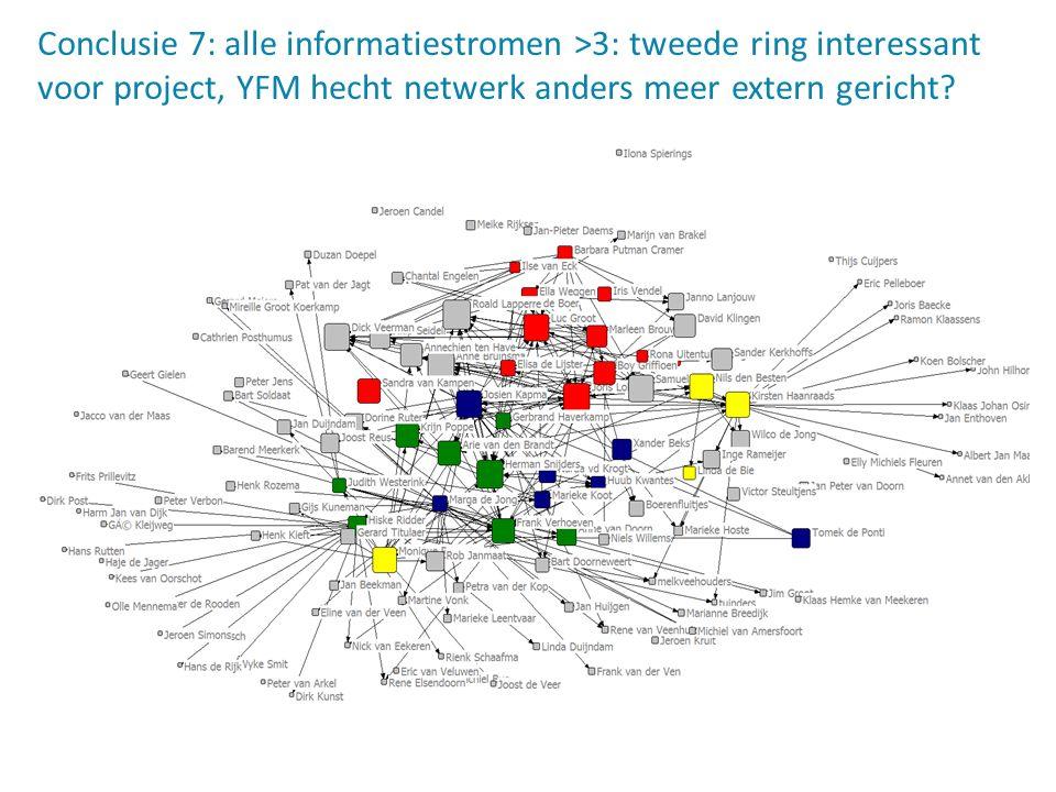 Conclusie 7: alle informatiestromen >3: tweede ring interessant voor project, YFM hecht netwerk anders meer extern gericht?