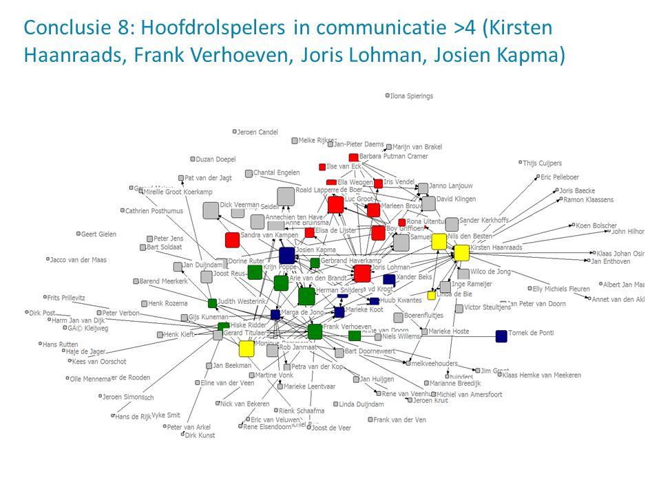 Conclusie 8: Hoofdrolspelers in communicatie >4 (Kirsten Haanraads, Frank Verhoeven, Joris Lohman, Josien Kapma)
