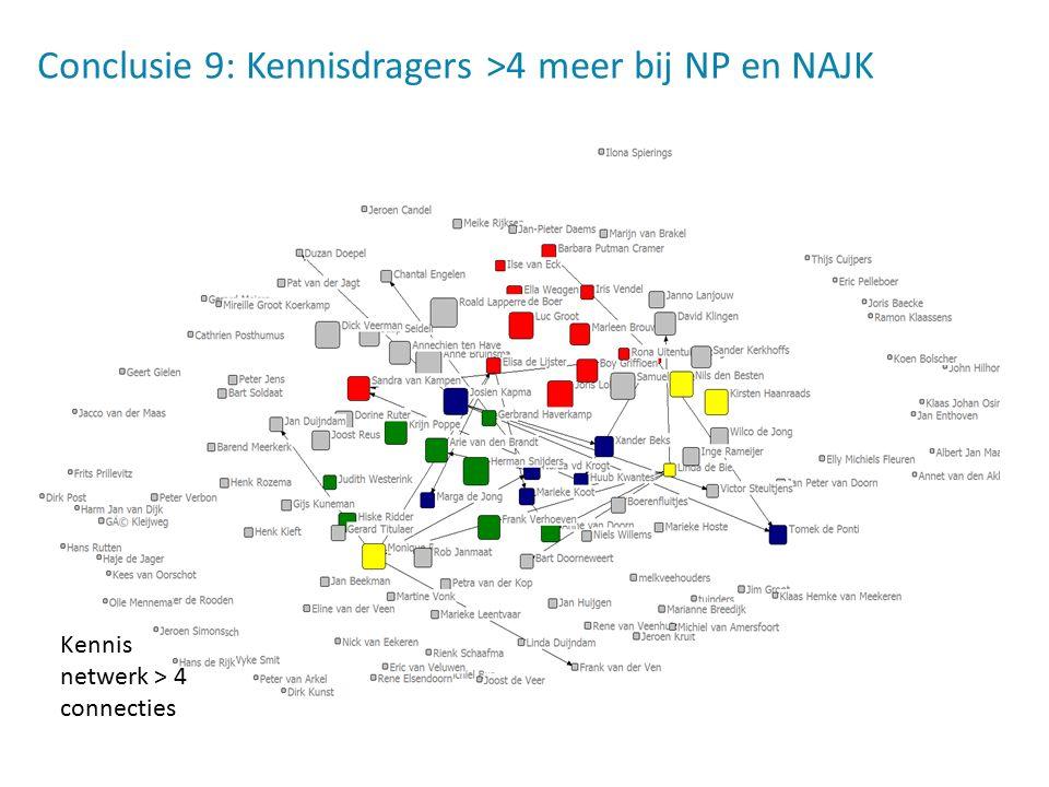 Conclusie 9: Kennisdragers >4 meer bij NP en NAJK Kennis netwerk > 4 connecties