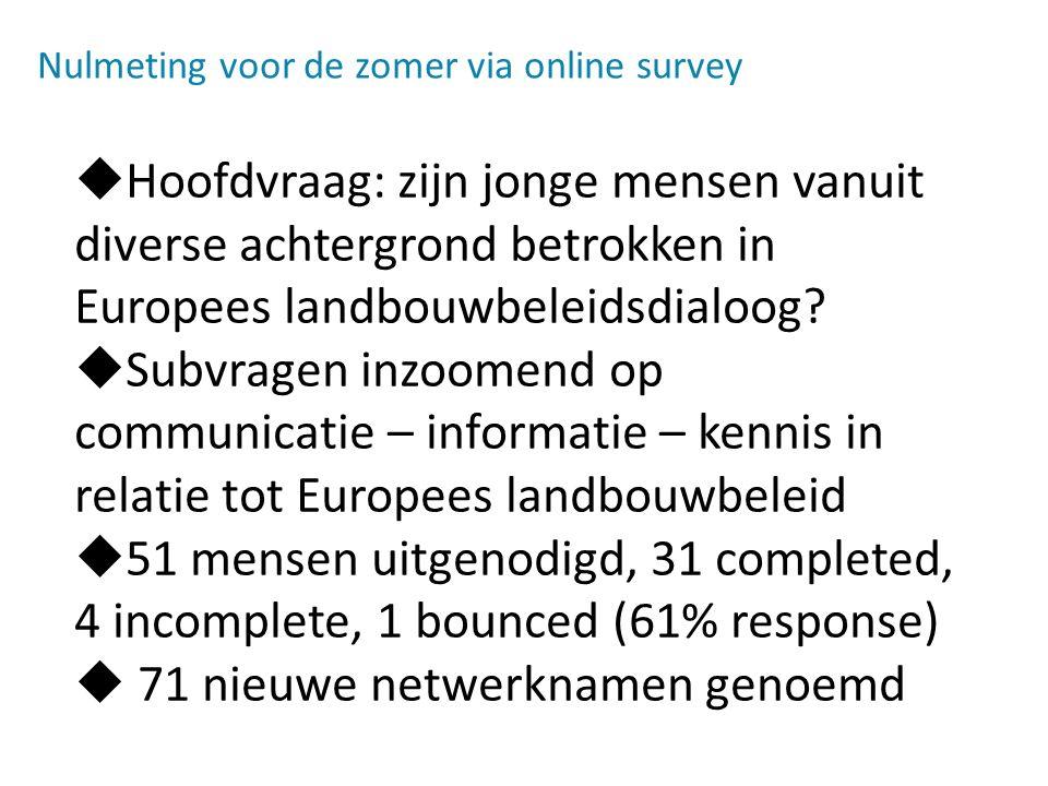 Nulmeting voor de zomer via online survey  Hoofdvraag: zijn jonge mensen vanuit diverse achtergrond betrokken in Europees landbouwbeleidsdialoog.