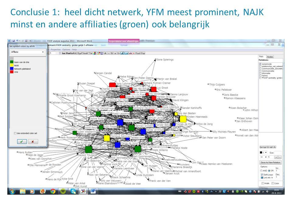 Conclusie 1: heel dicht netwerk, YFM meest prominent, NAJK minst en andere affiliaties (groen) ook belangrijk