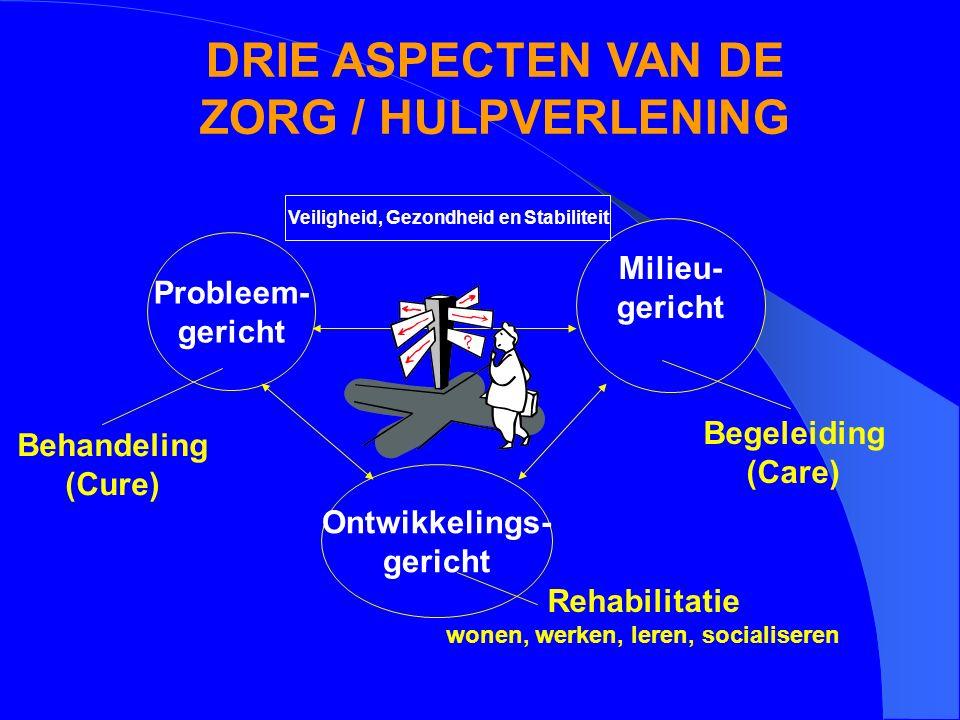 DRIE ASPECTEN VAN DE ZORG / HULPVERLENING Probleem- gericht Ontwikkelings- gericht Milieu- gericht Behandeling (Cure) Begeleiding (Care) Rehabilitatie