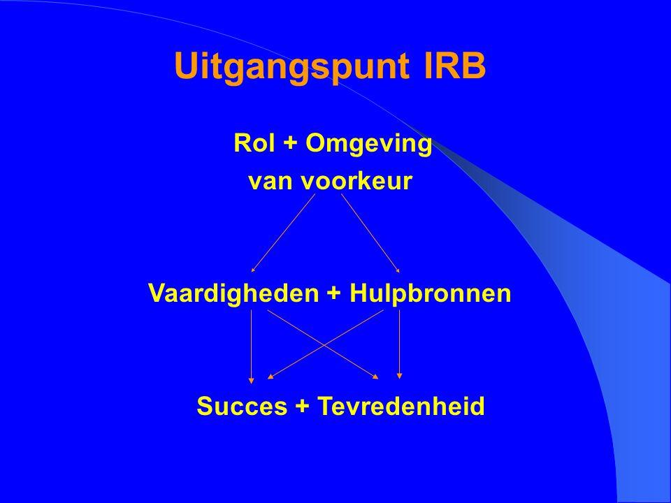 Uitgangspunt IRB Rol + Omgeving van voorkeur Vaardigheden + Hulpbronnen Succes + Tevredenheid