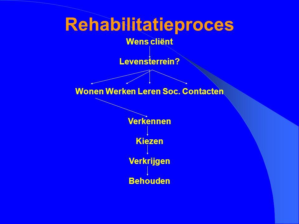 Rehabilitatieproces Wens cliënt Levensterrein? Wonen Werken Leren Soc. Contacten Verkennen Kiezen Verkrijgen Behouden