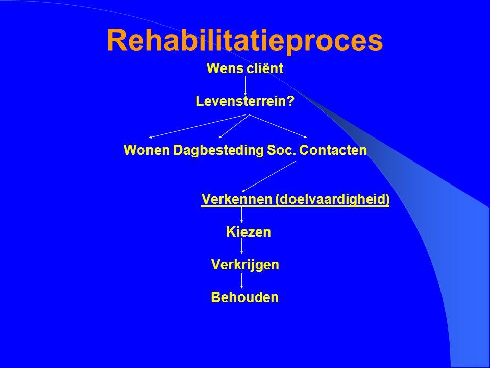 Rehabilitatieproces Wens cliënt Levensterrein? Wonen Dagbesteding Soc. Contacten Verkennen (doelvaardigheid) Kiezen Verkrijgen Behouden