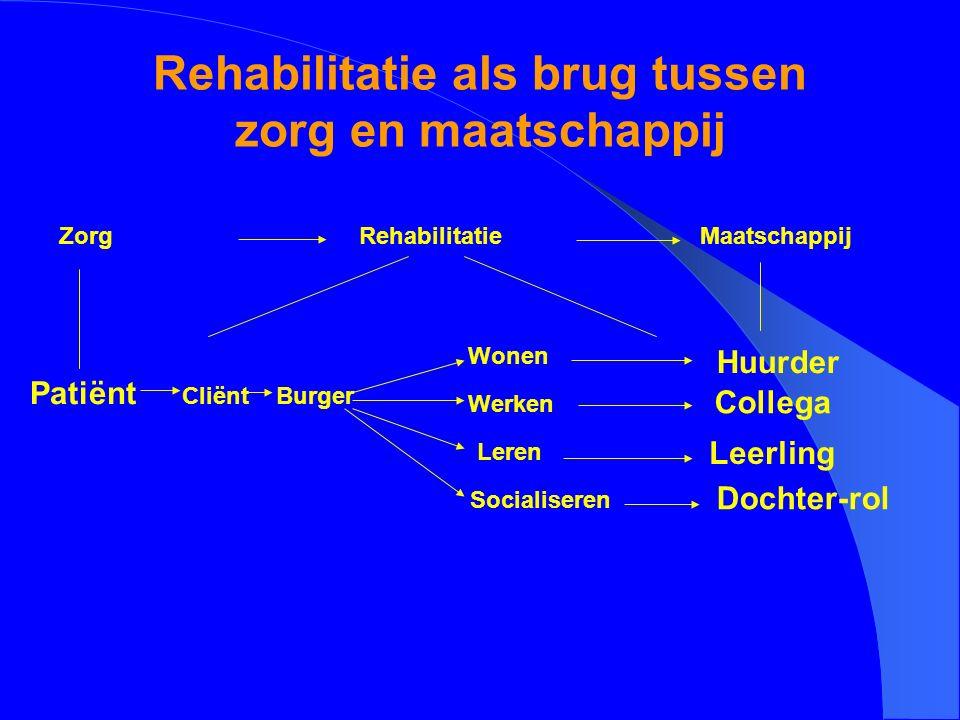 Rehabilitatie als brug tussen zorg en maatschappij Zorg Patiënt Cliënt Rehabilitatie Maatschappij Wonen Werken Leren Socialiseren Leerling Burger Huur