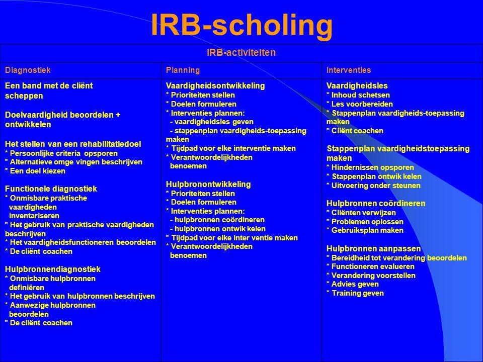 IRB-scholing IRB-activiteiten DiagnostiekPlanningInterventies Een band met de cliënt scheppen Doelvaardigheid beoordelen + ontwikkelen Het stellen van
