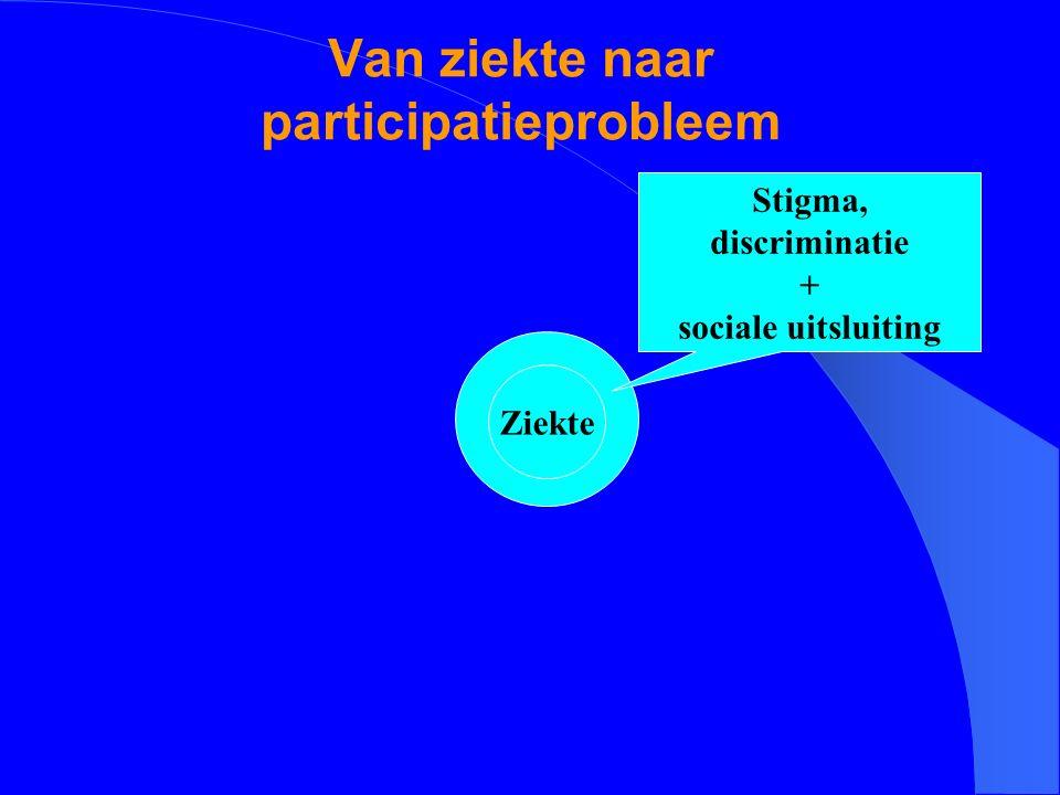 Van ziekte naar participatieprobleem Ziekte Stigma, discriminatie + sociale uitsluiting