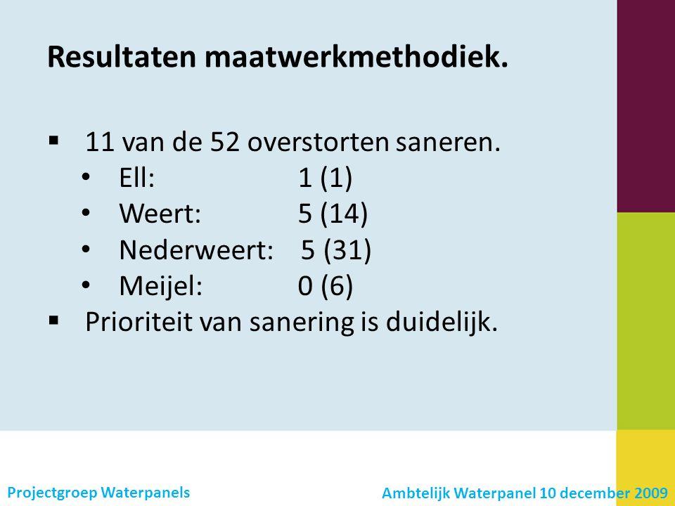 Resultaten maatwerkmethodiek.  11 van de 52 overstorten saneren.