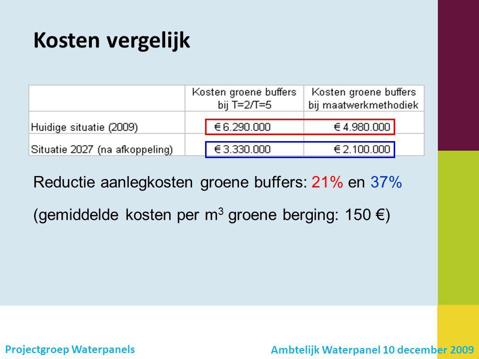 Kosten vergelijk Projectgroep Waterpanels Reductie aanlegkosten groene buffers: 21% en 37% (gemiddelde kosten per m 3 groene berging: 150 €) Ambtelijk Waterpanel 10 december 2009