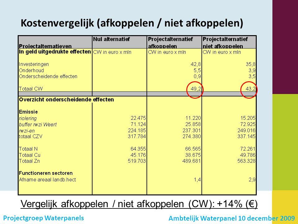 Kostenvergelijk (afkoppelen / niet afkoppelen) Projectgroep Waterpanels Vergelijk afkoppelen / niet afkoppelen (CW): +14% (€) Ambtelijk Waterpanel 10 december 2009