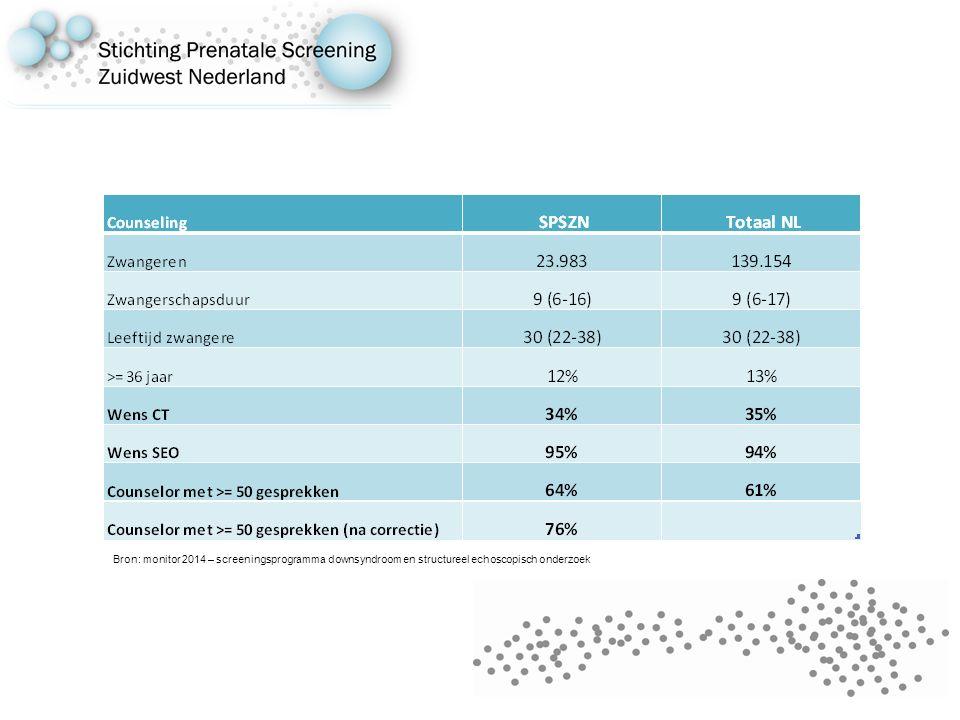 Bron: monitor 2014 – screeningsprogramma downsyndroom en structureel echoscopisch onderzoek
