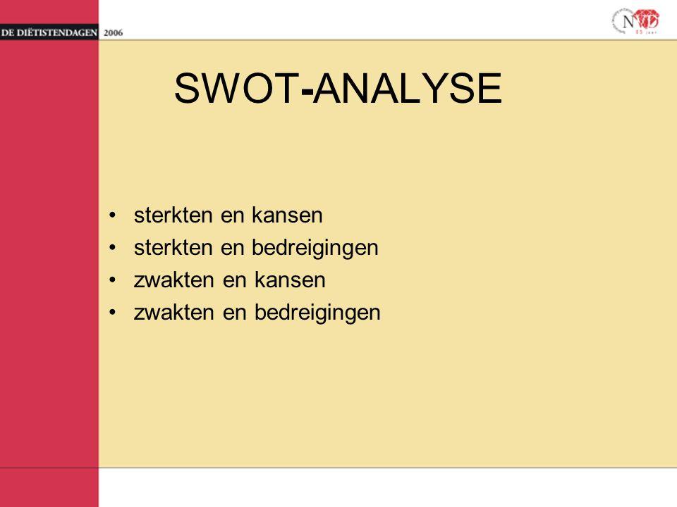 sterkten en kansen sterkten en bedreigingen zwakten en kansen zwakten en bedreigingen SWOT-ANALYSE