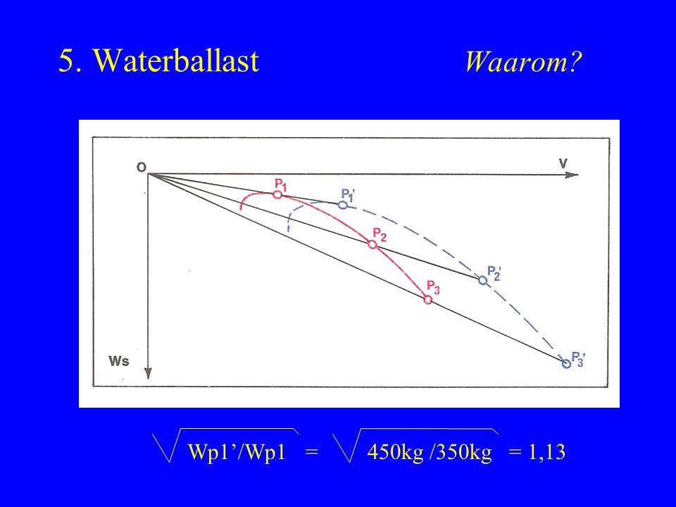 5. Waterballast Waarom? Wp1'/Wp1 =450kg /350kg = 1,13