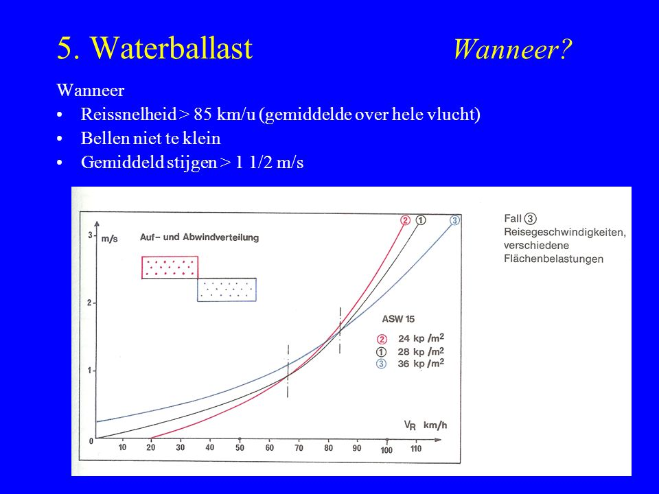 5. Waterballast Wanneer.