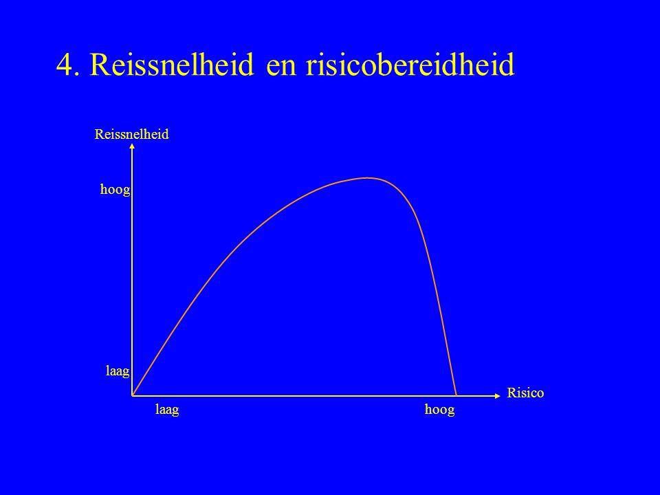 4. Reissnelheid en risicobereidheid Risico laaghoog Reissnelheid laag hoog