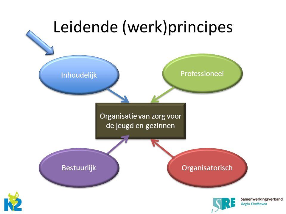 Leidende (werk)principes Inhoudelijk Bestuurlijk Professioneel Organisatorisch Organisatie van zorg voor de jeugd en gezinnen
