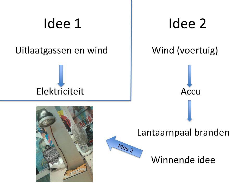 Idee 1Idee 2 Uitlaatgassen en wind Wind (voertuig) Elektriciteit Accu Lantaarnpaal branden Winnende idee Idee 2