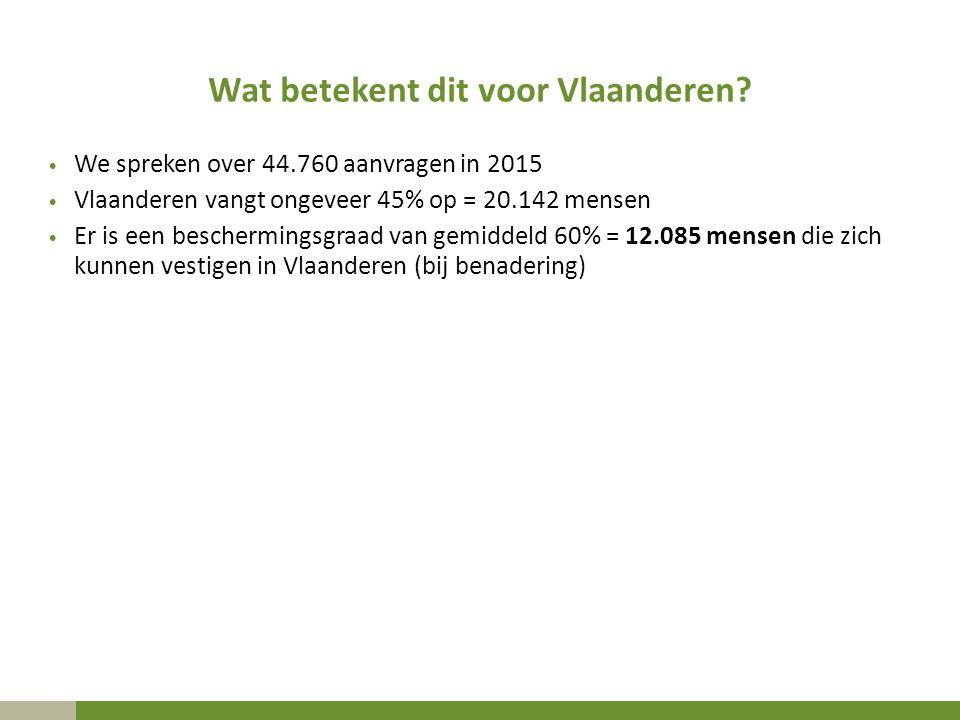 Wat betekent dit voor Vlaanderen? We spreken over 44.760 aanvragen in 2015 Vlaanderen vangt ongeveer 45% op = 20.142 mensen Er is een beschermingsgraa