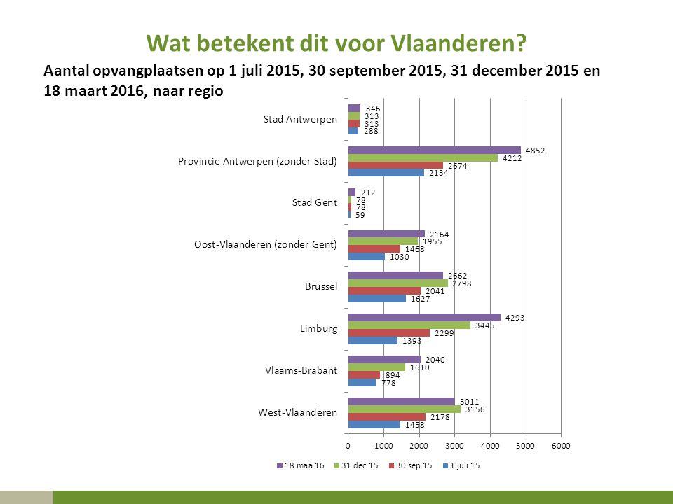 Wat betekent dit voor Vlaanderen? Aantal opvangplaatsen op 1 juli 2015, 30 september 2015, 31 december 2015 en 18 maart 2016, naar regio
