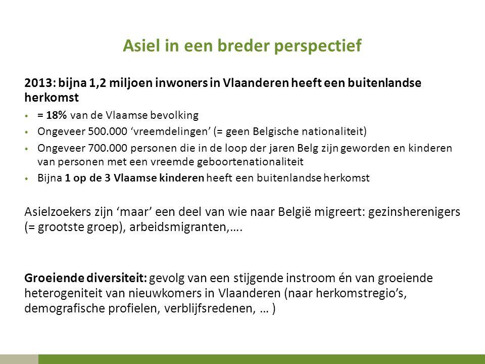 Asiel in een breder perspectief 2013: bijna 1,2 miljoen inwoners in Vlaanderen heeft een buitenlandse herkomst = 18% van de Vlaamse bevolking Ongeveer 500.000 'vreemdelingen' (= geen Belgische nationaliteit) Ongeveer 700.000 personen die in de loop der jaren Belg zijn geworden en kinderen van personen met een vreemde geboortenationaliteit Bijna 1 op de 3 Vlaamse kinderen heeft een buitenlandse herkomst Asielzoekers zijn 'maar' een deel van wie naar België migreert: gezinsherenigers (= grootste groep), arbeidsmigranten,….