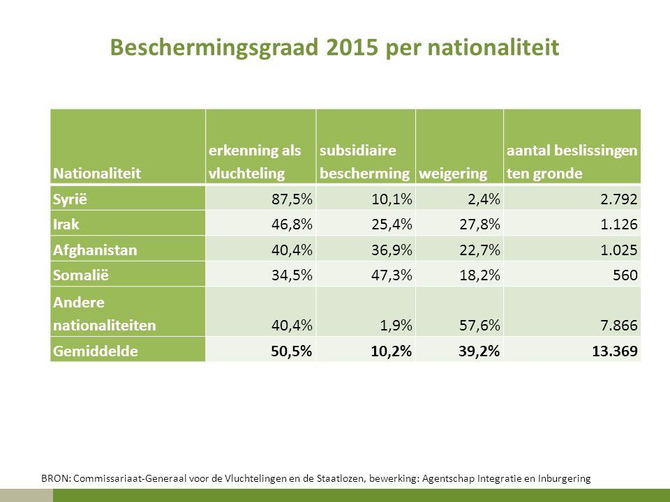 Beschermingsgraad 2015 per nationaliteit Nationaliteit erkenning als vluchteling subsidiaire beschermingweigering aantal beslissingen ten gronde Syrië87,5%10,1%2,4%2.792 Irak46,8%25,4%27,8%1.126 Afghanistan40,4%36,9%22,7%1.025 Somalië34,5%47,3%18,2%560 Andere nationaliteiten40,4%1,9%57,6%7.866 Gemiddelde50,5%10,2%39,2%13.369 BRON: Commissariaat-Generaal voor de Vluchtelingen en de Staatlozen, bewerking: Agentschap Integratie en Inburgering