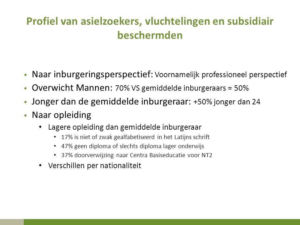Profiel van asielzoekers, vluchtelingen en subsidiair beschermden Naar inburgeringsperspectief: Voornamelijk professioneel perspectief Overwicht Manne