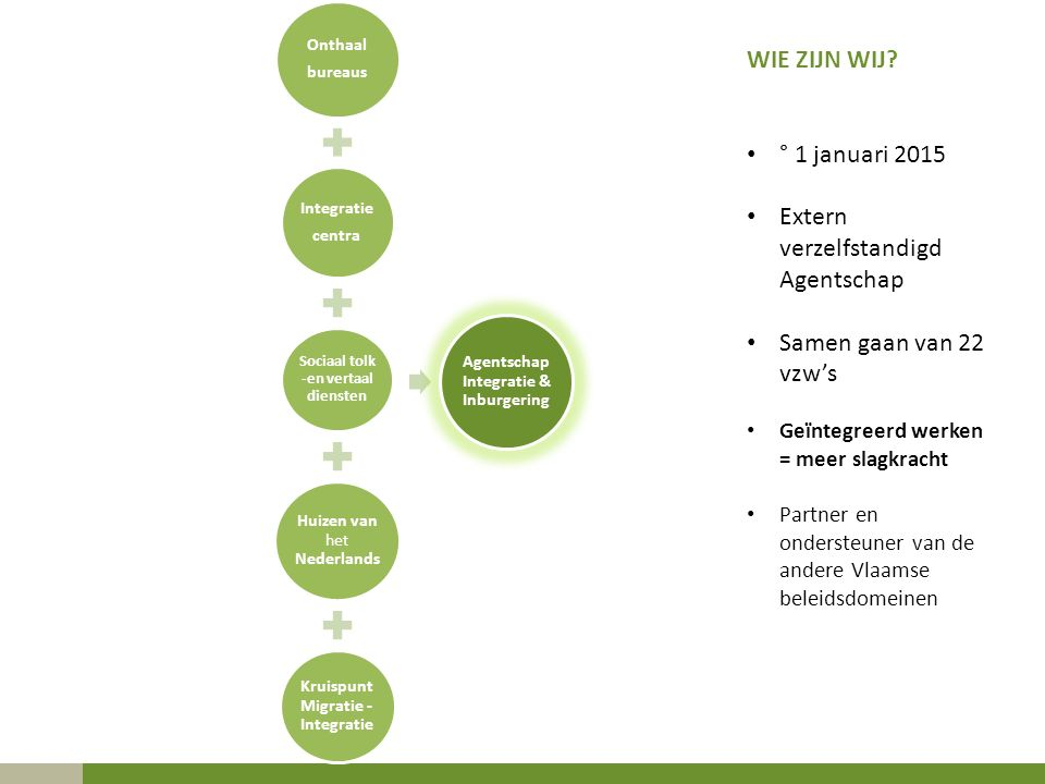 Onthaal bureaus Integratie centra Sociaal tolk -en vertaal diensten Huizen van het Nederlands Kruispunt Migratie - Integratie Agentschap Integratie & Inburgering WIE ZIJN WIJ.