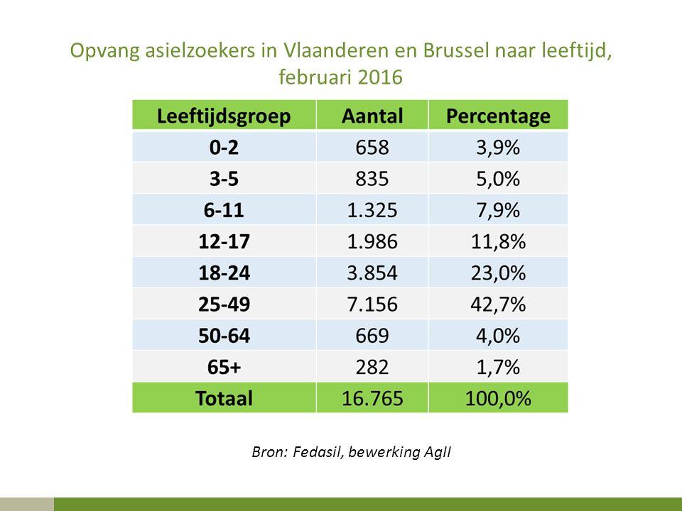Opvang asielzoekers in Vlaanderen en Brussel naar leeftijd, februari 2016 Bron: Fedasil, bewerking AgII