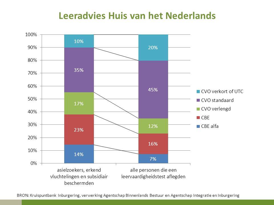 Leeradvies Huis van het Nederlands BRON: Kruispuntbank Inburgering, verwerking Agentschap Binnenlands Bestuur en Agentschap Integratie en Inburgering